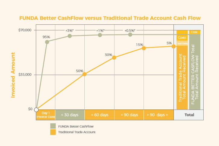 Trade account cash flow graph